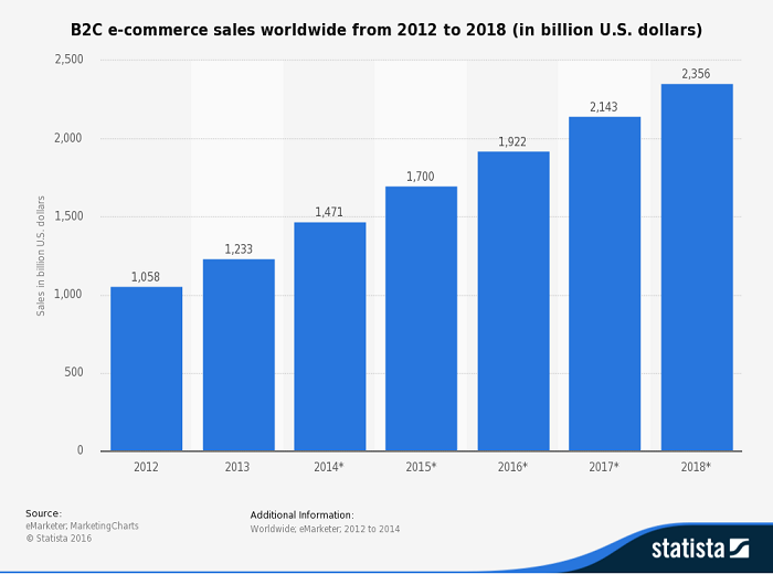 statistic global b2c e-commerce sales 2012-2018