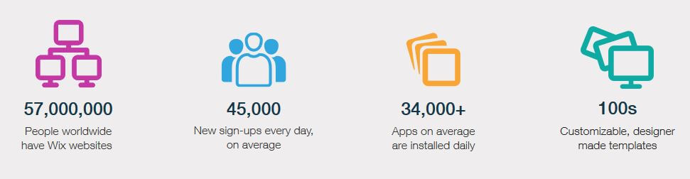 Wix in numbers