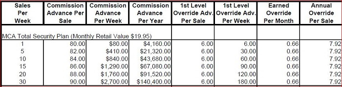 What is mca motor club of america is it a scam or legit for National motor club compensation plan