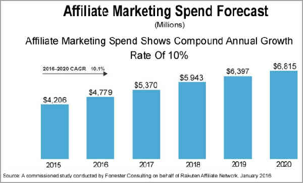 projected growth in affiliate marketing
